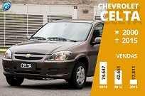 Carro mais vendido da GM por vários anos, o Celta saiu de cena sem que a marca confirmasse sua aposentadoria