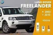 Destaque no passado, o Freelander deu lugar ao novo Discovery Sport