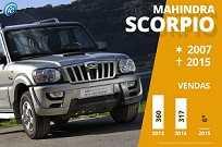 Não foi só o Scorpio que deu adeus, a marca Mahindra desistiu do Brasil