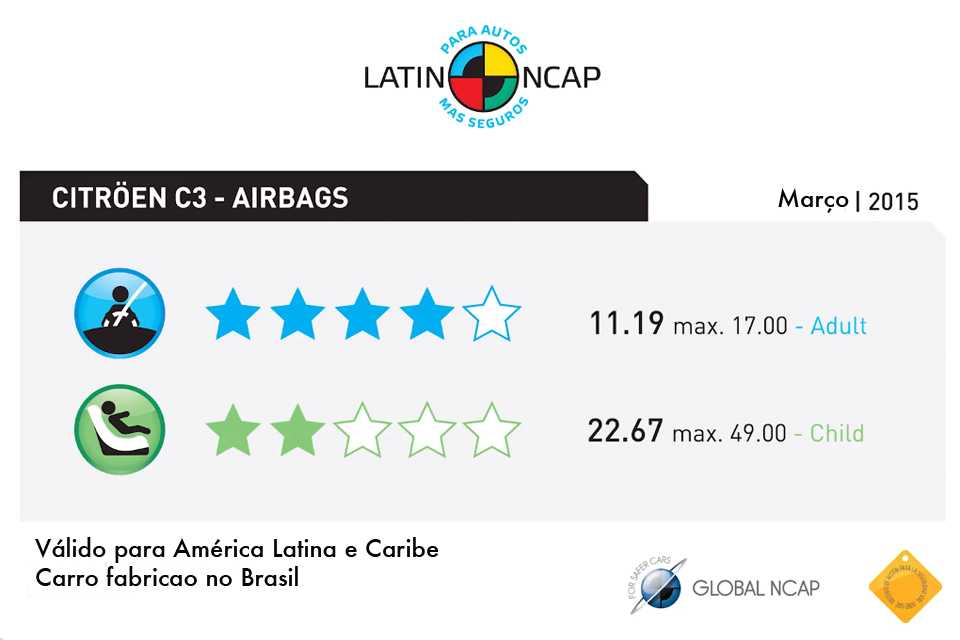 Notas do Citröen C3 no teste do Latin NCAP