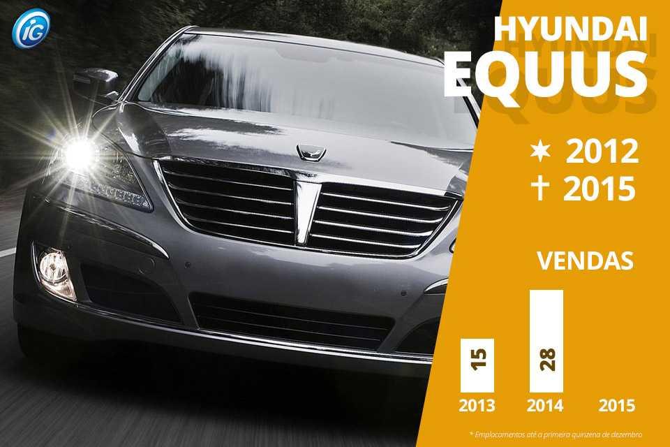 O Equus e o Genesis são os sedãs mais luxuosos da Hyundai, mas tiveram uma curta passagem pelo Brasil. Eles podem voltar, no entanto