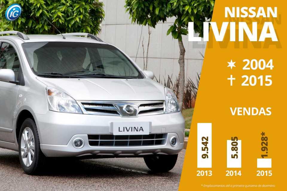 A Livina teve uma carreira significativa no Brasil e poderia ter uma sucessora no modelo Note, mas a Nissan preferiu esperar para pensar