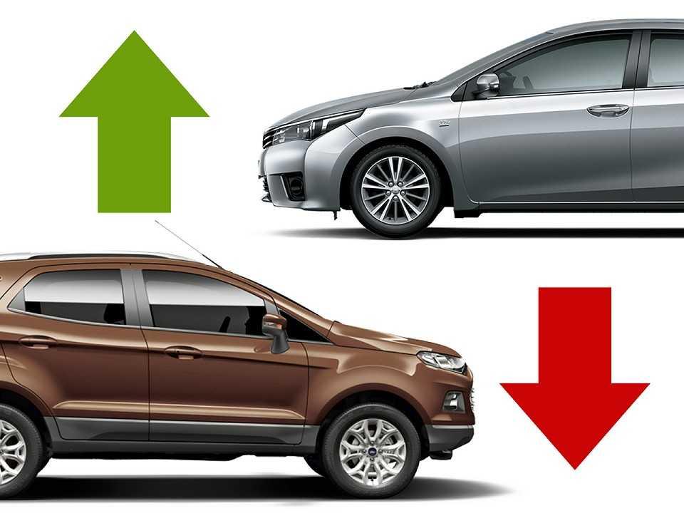 Toyota passa Ford e é a 5ª marca mais vendida do Brasil