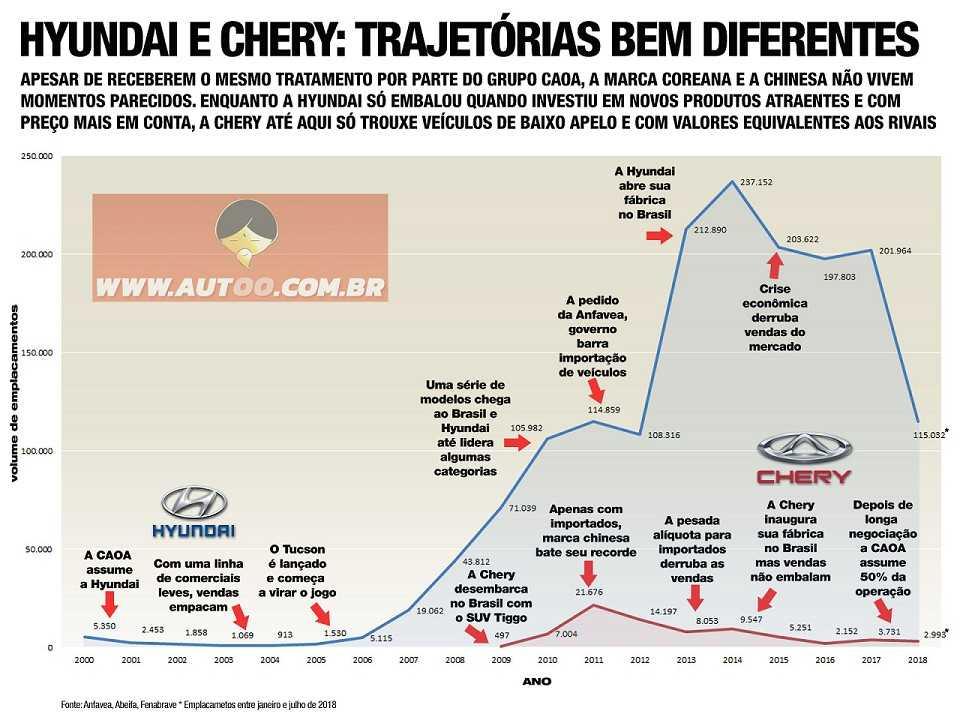 Vendas da Hyundai e da Chery