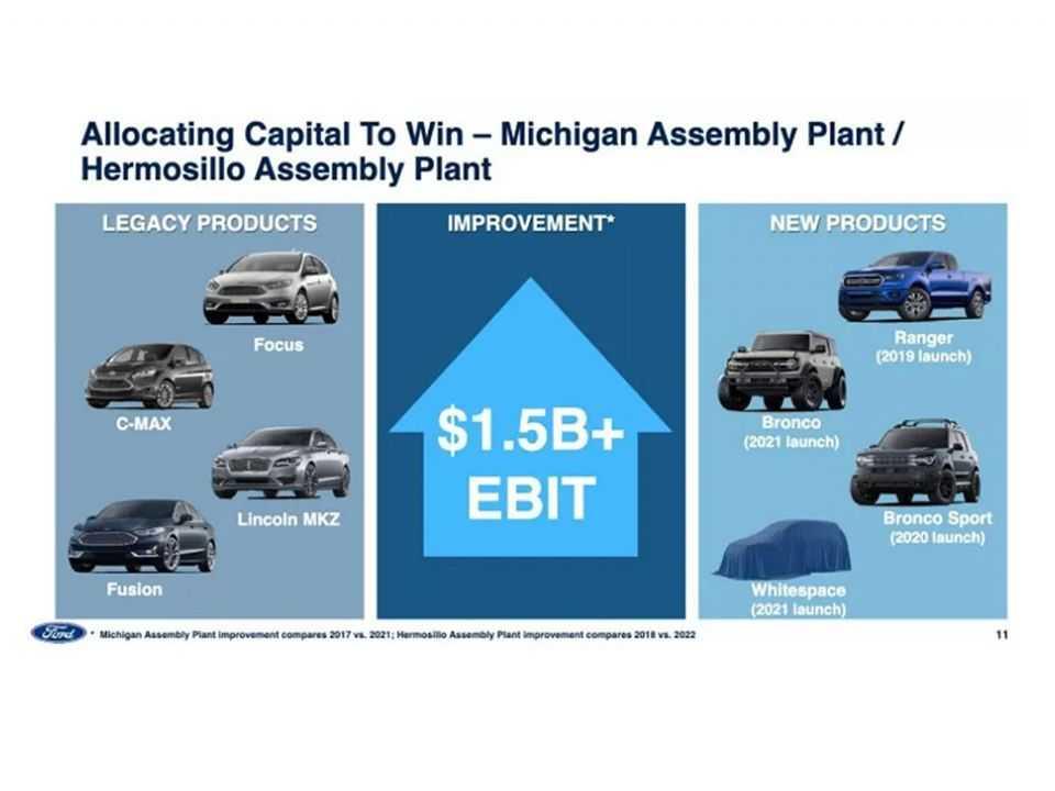 Apresentação da Ford que circula na internet e prevê mais um produto para a planta de Hermosillo em 2021