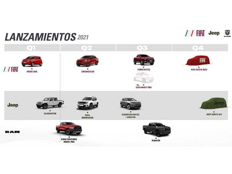 O cronograma de lançamentos da Fiat na Argentina, incluindo o Projeto 363