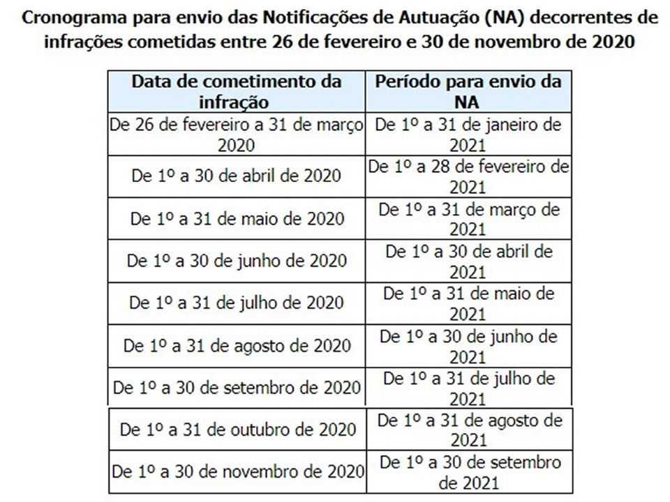 Acima o cronograma de 10 meses para o envio de notificações seguido pelo Detran.SP