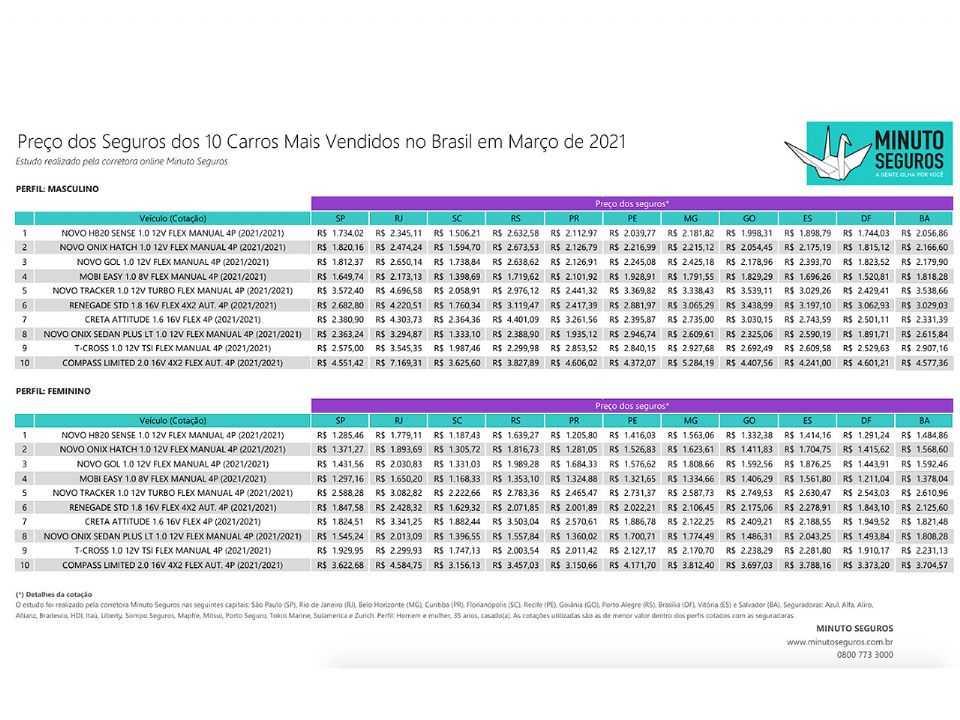 Pesquisa com o valor dos seguros para os carros mais vendidos em março