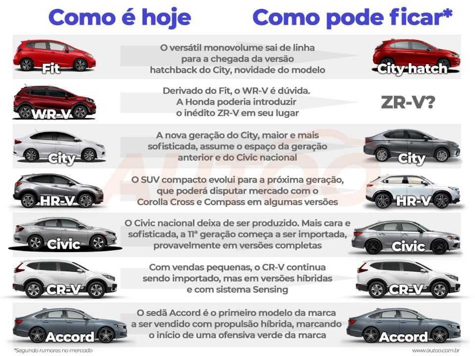 Como a linha de carros da Honda pode evoluir no Brasil