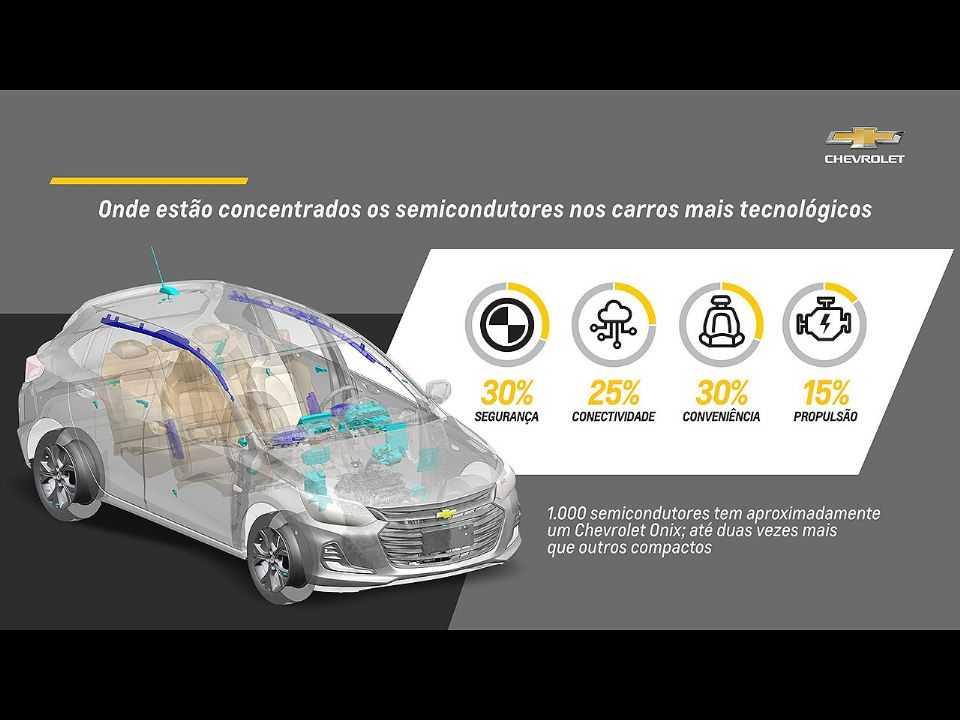 Material produzido pela Chevrolet apontando o uso de semicondutores em um Onix