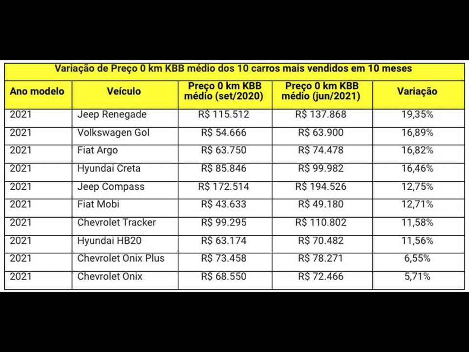 Levantamento da KBB Brasil mostra como o preço dos carros mais vendidos disparou nos últimos 10 meses
