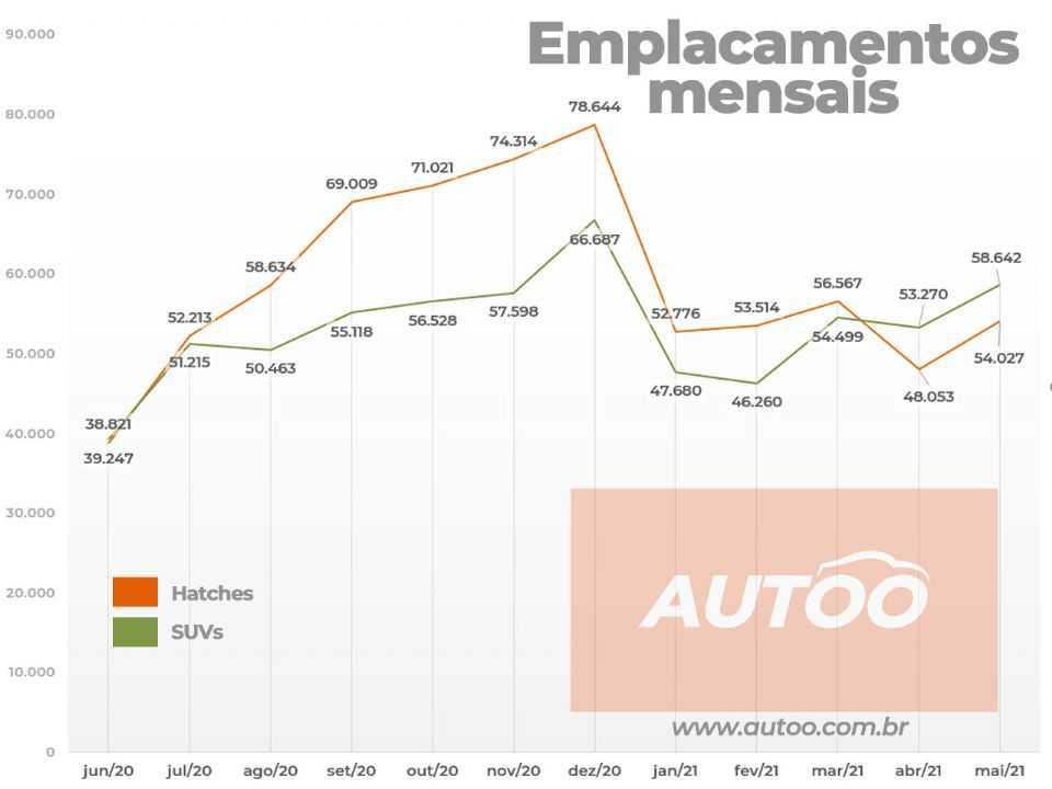 Embora em junho do ano passado, os SUVs já tenham superado os hatches, foi a partir deste ano que a tendência se confirmou