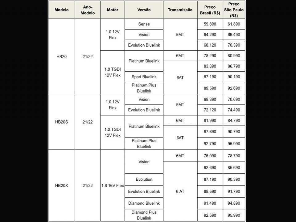 Tabela com os preços do HB20, HB20S e HB20X 2022