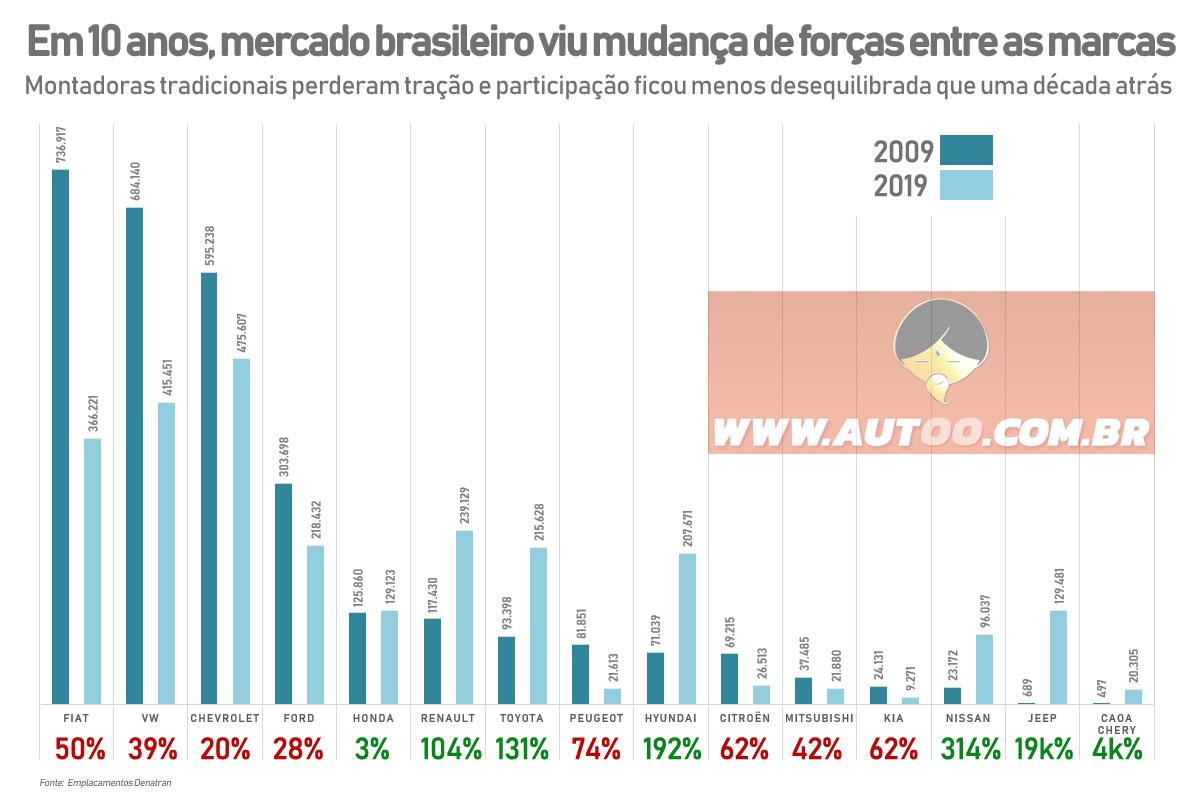 Os altos e baixos das marcas em 2009 e 2019