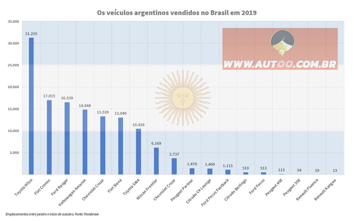Os carros argentinos mais vendidos no Brasil em 2019