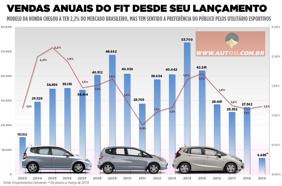 Honda Fit emplacou mais de 570 mil unidades