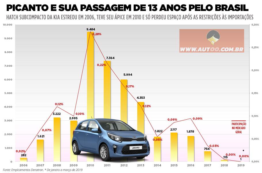 A carreira do Kia Picanto no Brasil