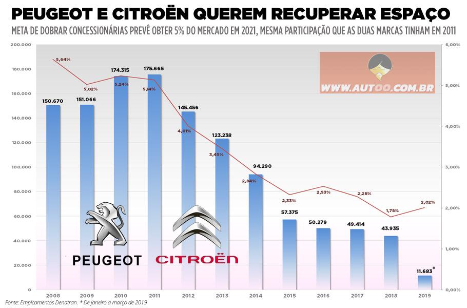 Vendas da Peugeot e Citroën