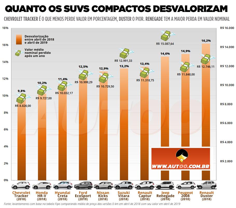 Os SUVs menos desvalorizados em 2018