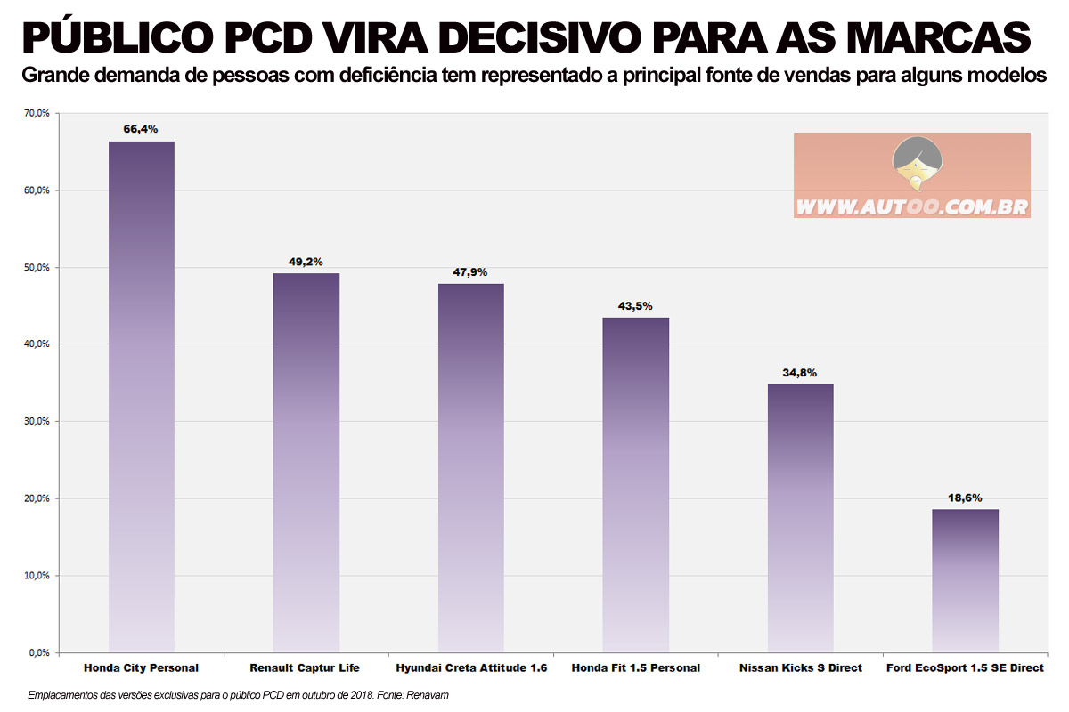 Participação das versões PCD