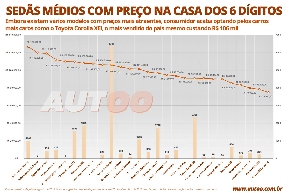Sedãs médios preços