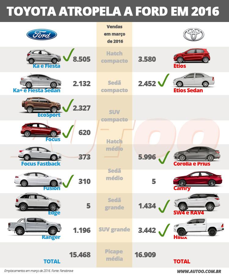 Ford vs. Toyota em vendas