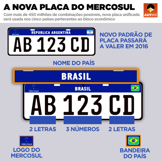 Nova placa de carros do Mercosul