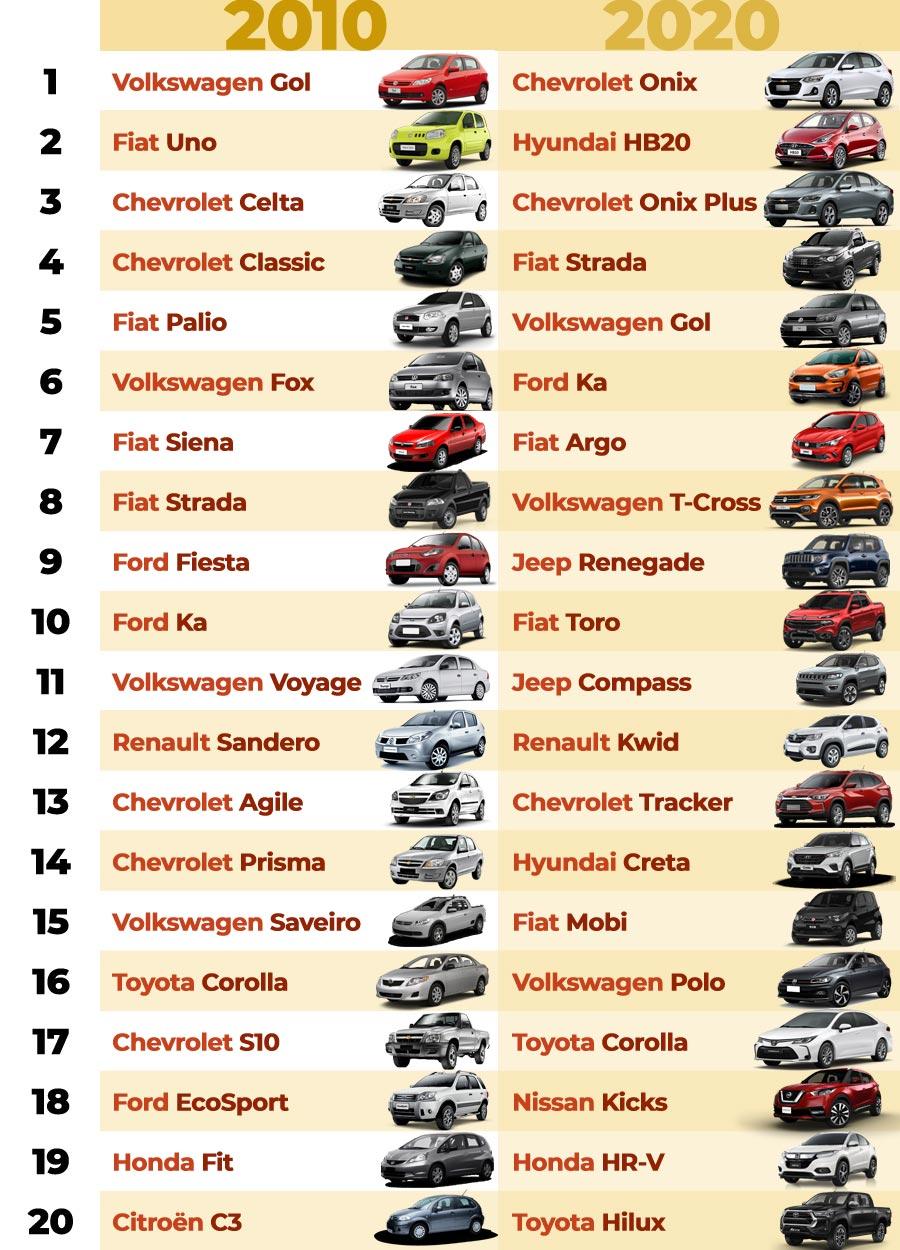 Ranking de 2010 e 2020